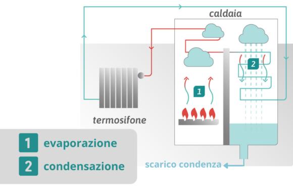 Funzionamento Caldaia a condensazione, Boccia Costruzioni Parma